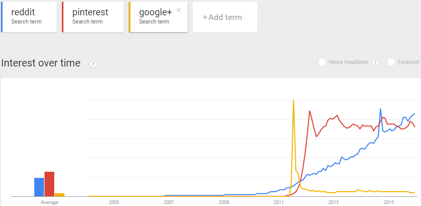 Use Google trends for brand monitoring.