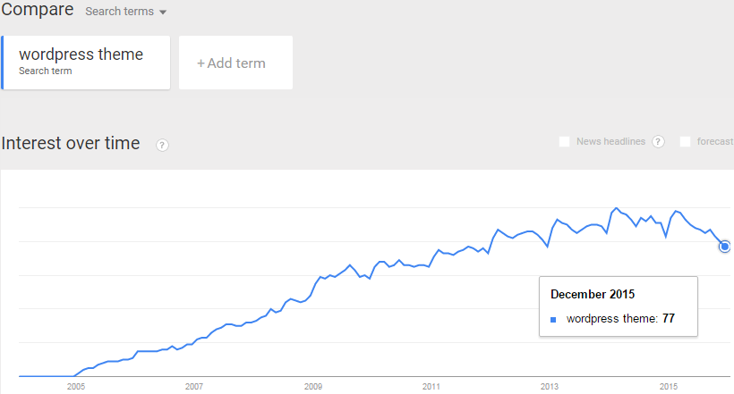 Use Google trends for keyword selection.
