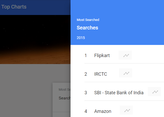 Use Google trends top charts feature.
