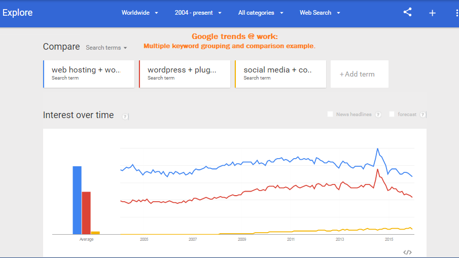 Using Google trends for keyword research comparison.