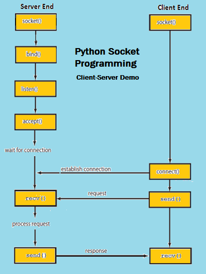 Python Socket Programming WorkFlow