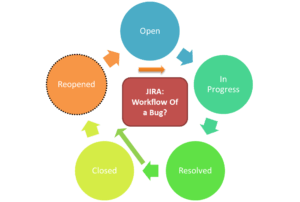 Jira Software Bug Life Cycle