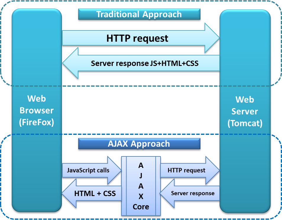 Handle Ajax Calls Using Selenium Webdriver,