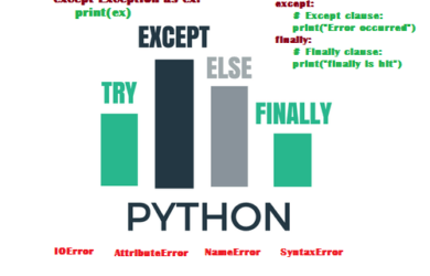 Python try except fundamentals
