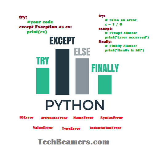 dict keyword in python