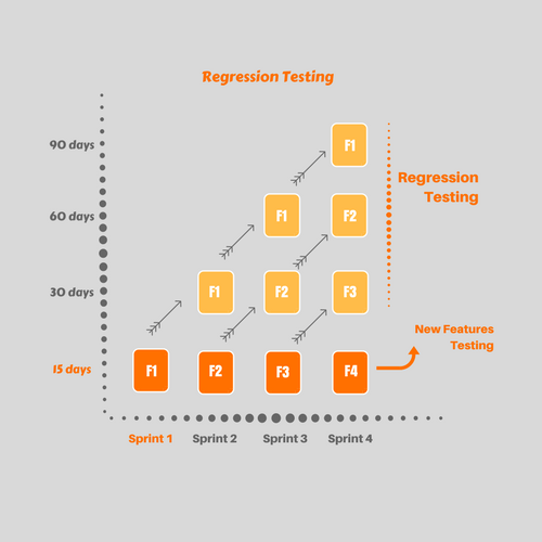 Regression testing and How to Execute it Successfully