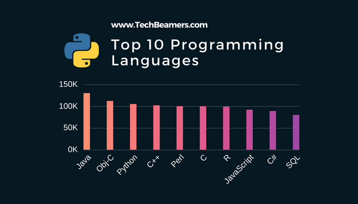 Python Tutorial - Top 10 Programming Languages