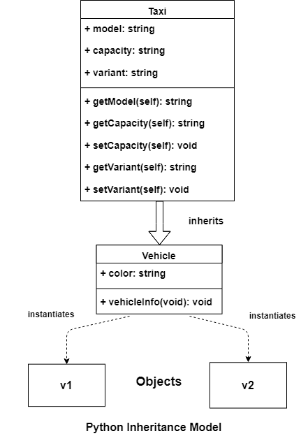 Python Inheritance Model