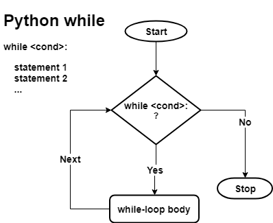Python while loop workflow