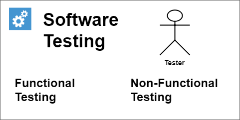 Testing types - Functional and Non-Functional Testing