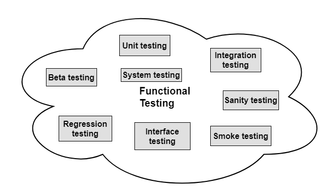 Testing types Functional type of testing strategies