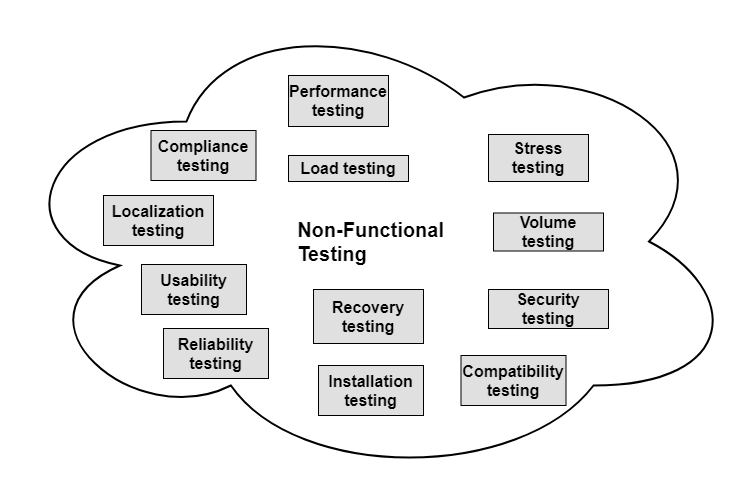 Testing types Non-functional type of testing strategies