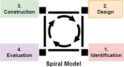 SDLC - Spiral Model  - SDLC Spiral Model - What is Spiral Model, What are its Differetnt Phases and Limitations