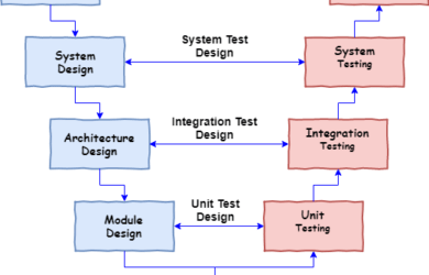Software Testing Tutorial Archives Page 1 By Techbeamers