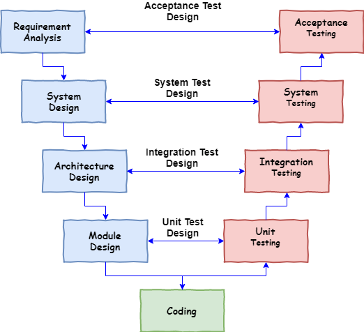 SDLC V Model  - SDLC V Model - SDLC V Model – A Step by Step Guide for Software Testers