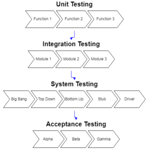Software Testing - Levels of Testing
