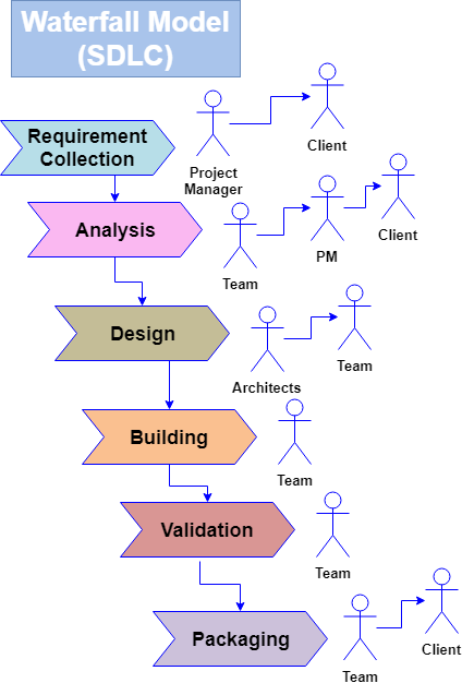 Waterfall Methodology A Step By Step Software Development Model