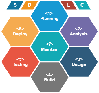 Software Development Life Cycle Sdlc And Sdlc Phases