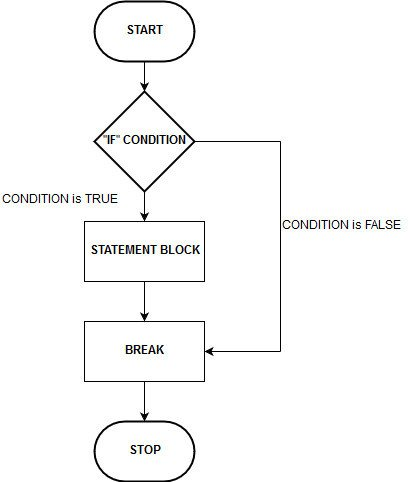 C Decision Making - If Statement  - C Decision Making If Statement - C Decision Making: If, If-Else, Switch-Case Statements