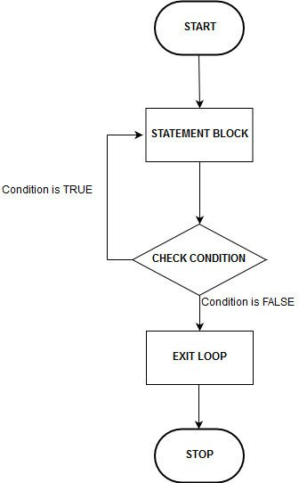 C Do While Loop Flowchart