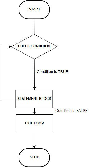 C For Loop Flowchart  - C For Loop Flowchart - C For Loop – Learn Its Purpose with Flowchart, and Example