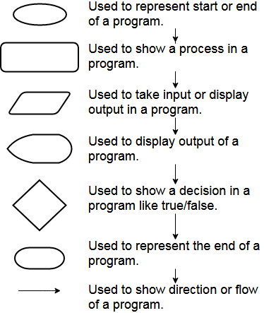 Flowchart Shapes and Meaning
