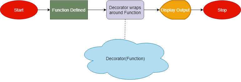 Decorator flow in python  - Decorator flow in python - Python Decorator Tutorial – Learn to Use with Examples