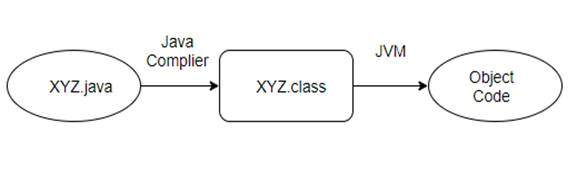 How JVM executes Java program