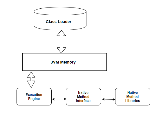 Introduction to JVM, JDK, JRE - Learn Java Basics