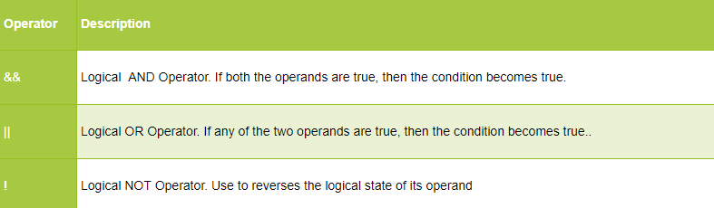 Logical Operators  - Logical Operators in Java - Java Operators – Learn to Use them in Real Programs