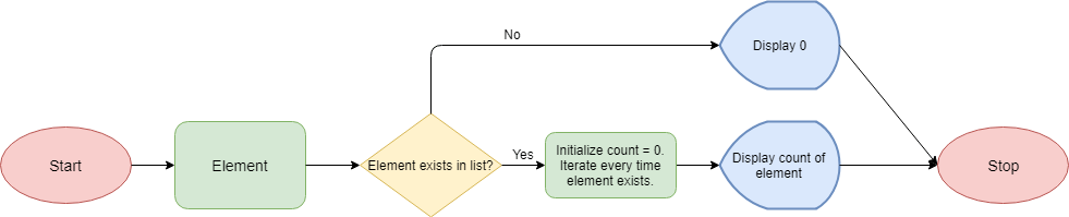 Python List Count Method Flowchart