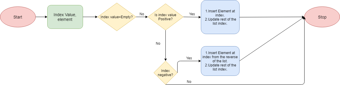 Python List Insert Method flowchart  - Python List Insert Method flowchart - Python List Insert Method Explained with Examples