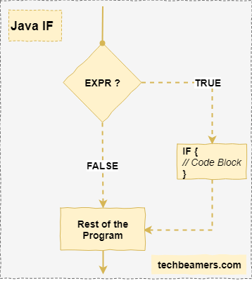 Java If Condition