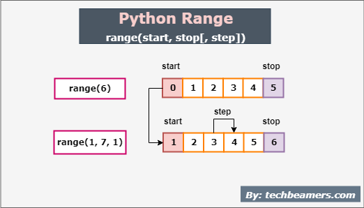 Python Range() Function Usage Explained in a Nutshell
