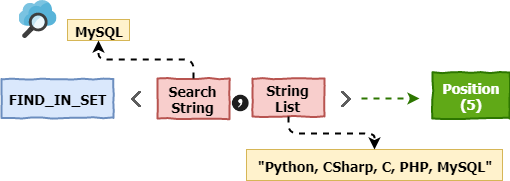 MySQL FIND_IN_SET Function Explained with Simple Examples